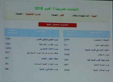 النتائج الرسمية الخاصة بإقليم الجديدة في استحقاقات 7 اكتوبر